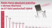 ilustrační obrázek k článku Historický úspěch Radia Haná!